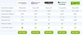 Comparer les banques en ligne